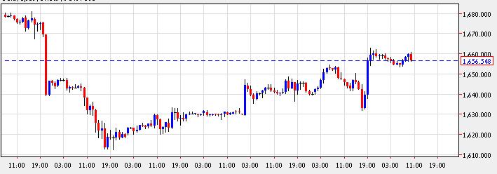 التحليل اليومي وفرص التداول 11/4/2012 من traderxp