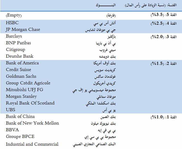 قائمة أقوى 29 مصرف في العالم خلال العام المُنقضي 2013 نادي خبراء المال