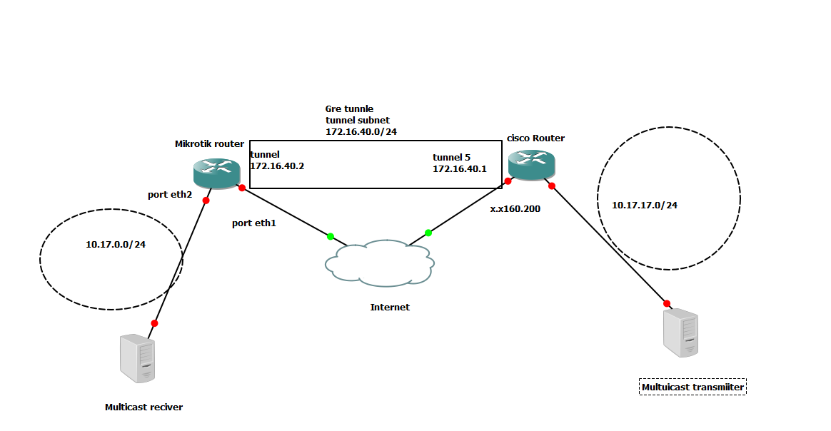 multicasting between mikrotik and cisco over gre tunnel