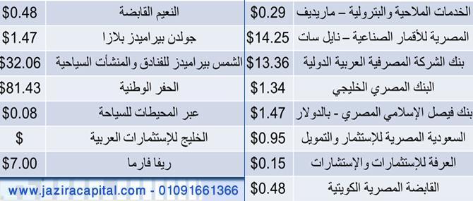 البورصة توافق على تداول الاسهم الدولارية بالجنية المصري - تعرف على الاسهم الدولارية فى البورصة المصرية