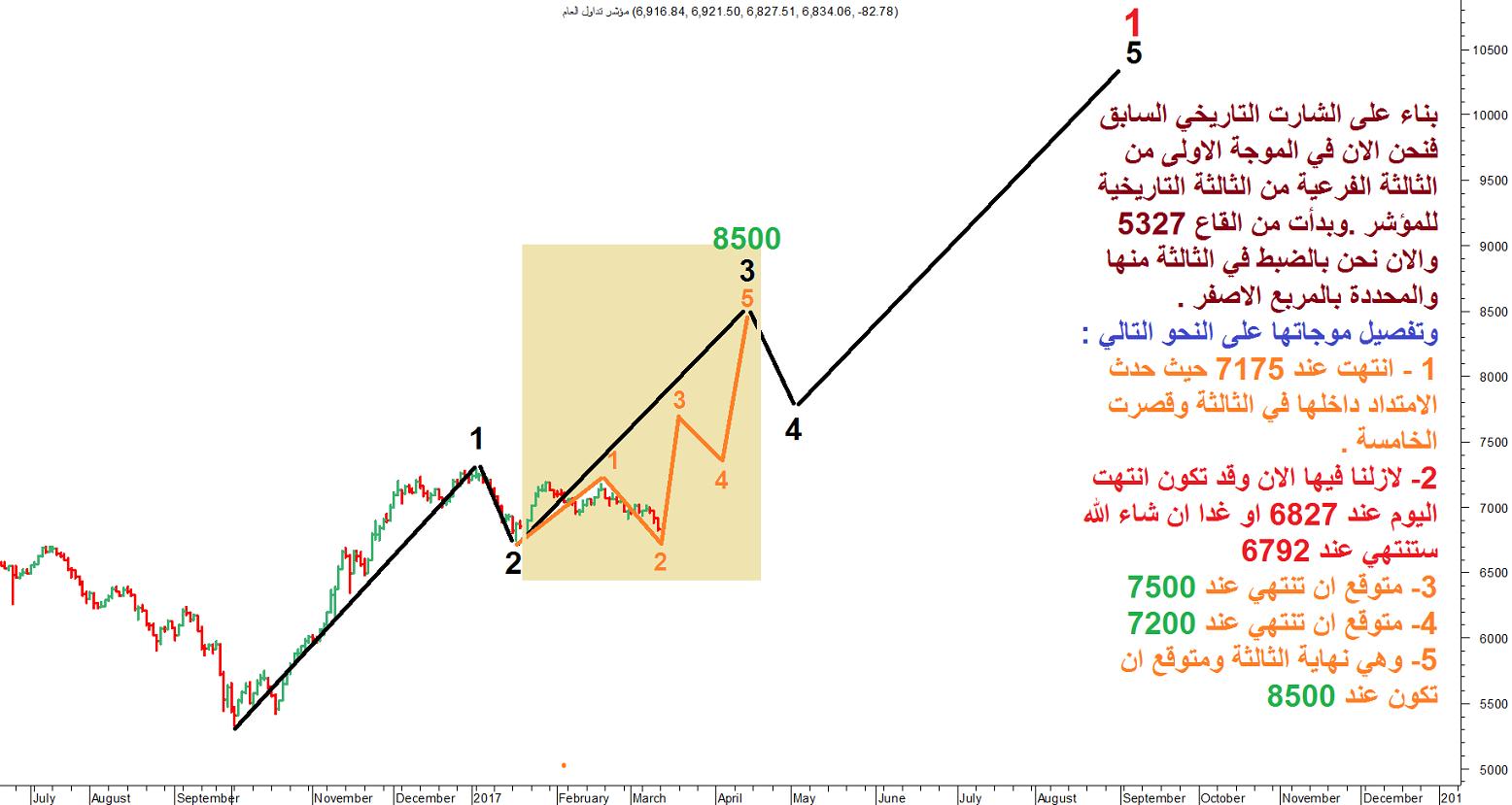 السوق السعودي ثلاث مدارس تحليل