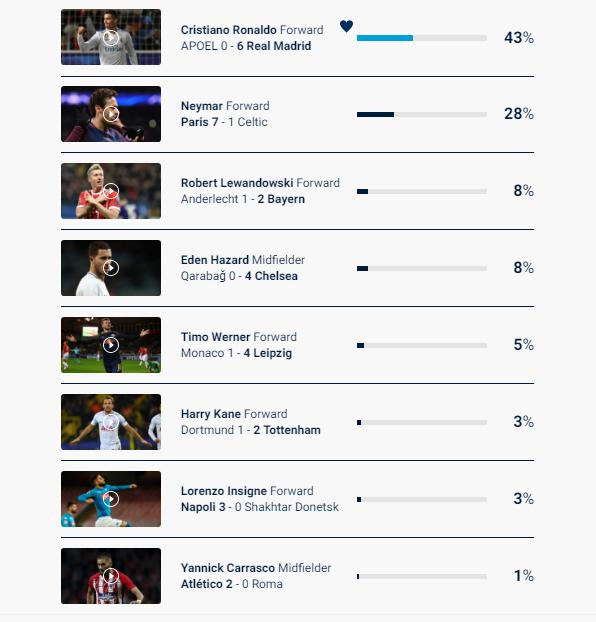 كريستيانو أفضل لاعب في الجولة الخامسة في دوري الأبطال 467604163.png