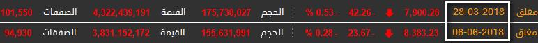 رد: فوتسي تعلن إدراج مؤشر السعودية العام ضمن مؤشرها للأسواق الناشئة