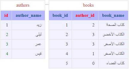 SQL للمبتدئين .....19_إستخدام التعليمة LEFT JOIN 826968057
