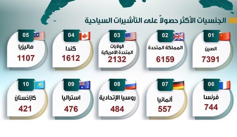 اجنبي دخلو السعودية بتاشيرة سياحية 256005126.jpg