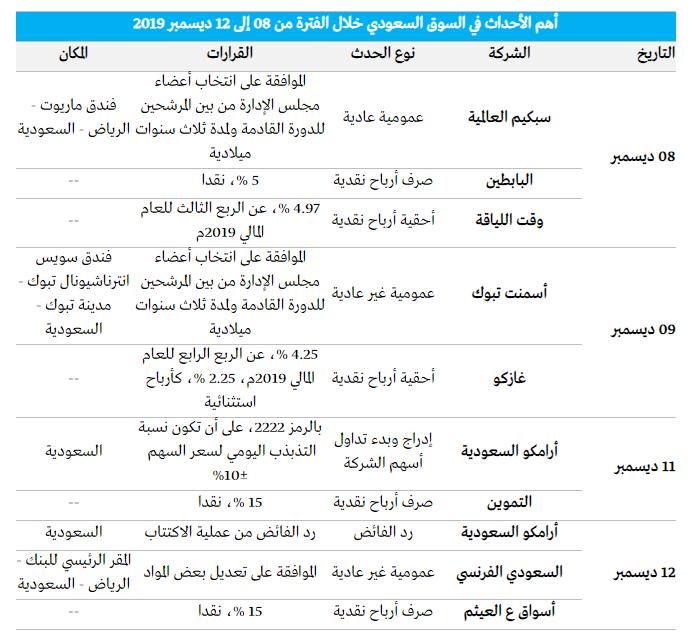 أحداث الأسبوع القادم بالسوق السعودي 570984817.png