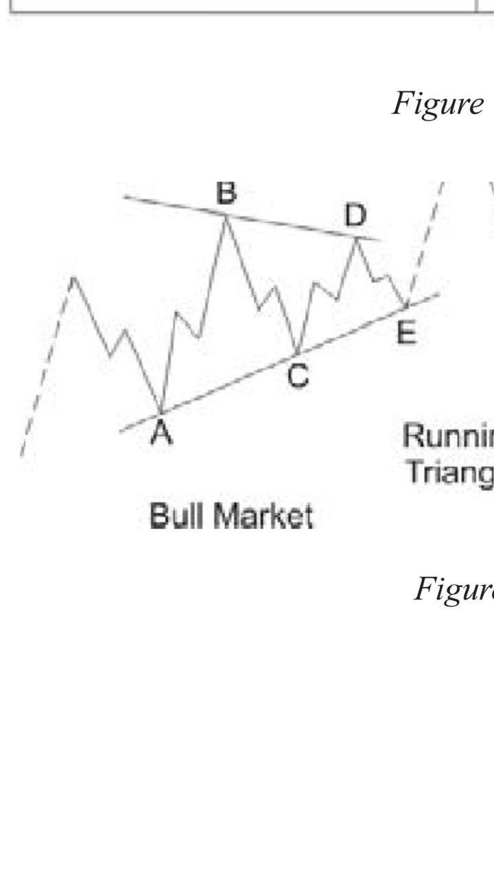 نموذج المثلث الممتد على المؤشر السعوودي ، يستأحق التأمل ؟ نسمع ارائكم